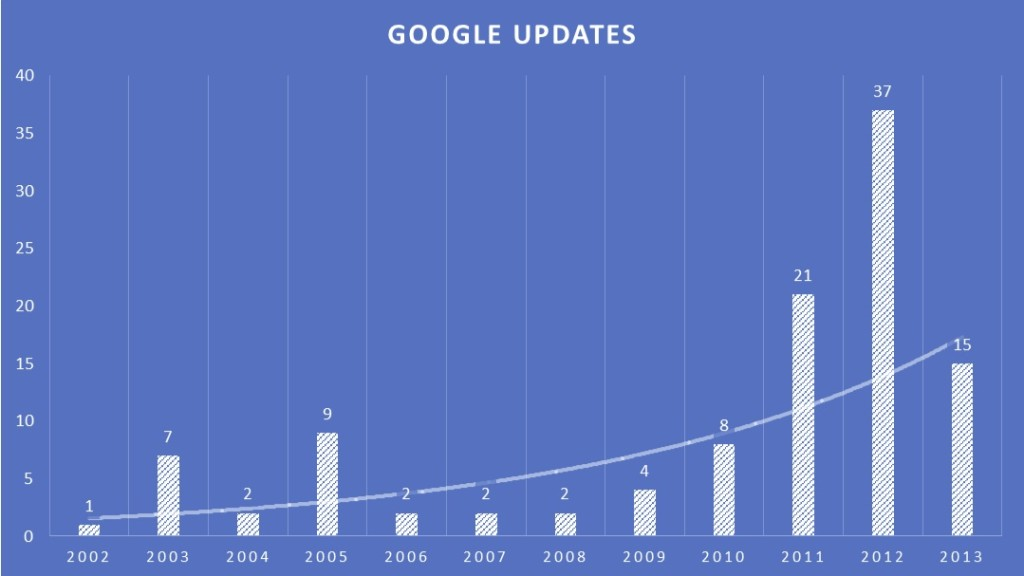Google Updates As Reported By Moz 1024x576 1